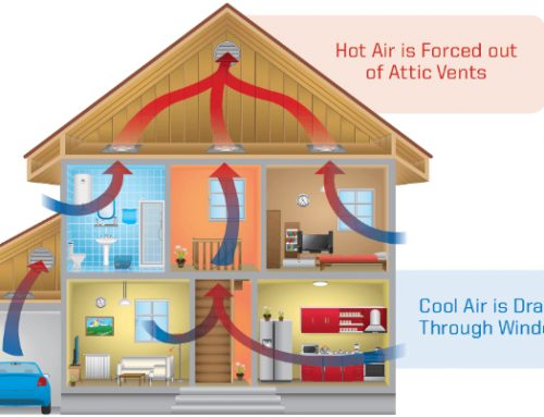 Health Benefits of a Whole House Fan System